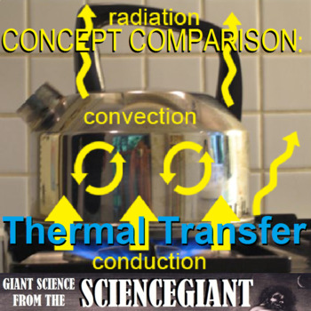 Thermal Energy Transfer and Heating - Conduction, Convection, Radiation