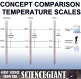 Concept Compare Frame: Temperature Scales (Fahrenheit, Celsius, Kelvin)