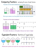 Strategies for Comparing Fractions
