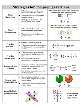 Strategies for Comparing Fractions Reference Sheet