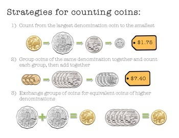 Strategies for Counting Coins (Australian Money)
