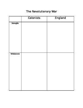Strengths & Weaknesses of colonists vs. Britain for Revolutionary War