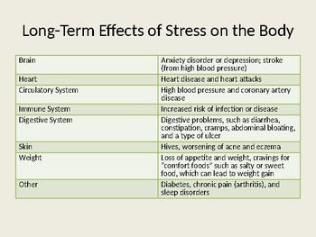 Stress Notes