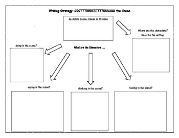 Stretch the Scene - Show Don't Tell Writing Graphic Organizer
