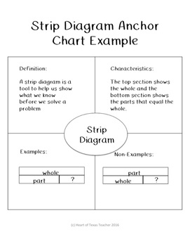 Strip Diagram Anchor Chart