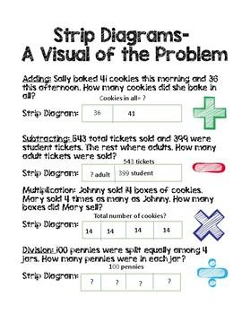Strip Diagrams