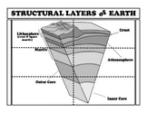 Structural Layers of the Earth Foldable
