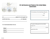 Structure and Powers of the U.S. Government notes (Virgini