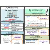 Structure du texte narratif et courant - Plan