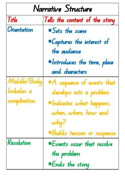 Structure of A Narrative Freebie