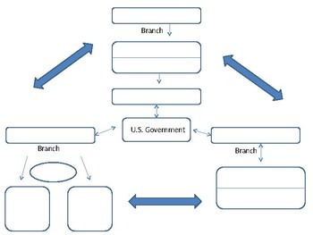 Structure of American Government Graphic Organizer