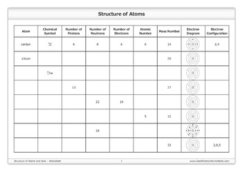 structure of atoms and ions worksheet by good science worksheets. Black Bedroom Furniture Sets. Home Design Ideas