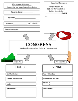 Structure of Congress - Graphic Organizer