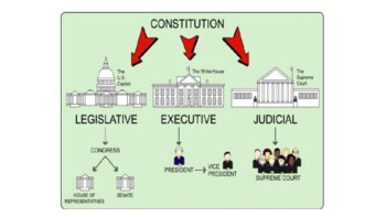 Structure of Constitution