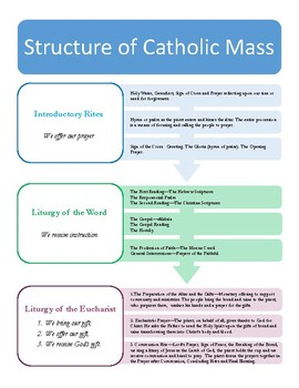 Structure of Mass