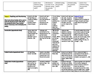 Structure of Matter & the Periodic Table Weekly Lesson Plans 1