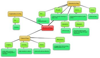 Structure of Plays Graphic Organizer Web