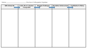 Structure of a Biography Organizer