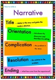 Structure of a Narrative Poster