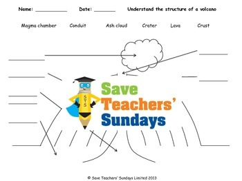 Structure of a volcano Lesson plan (with video links) and Worksheet (10 mins)