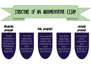 Structure of an Argumentative Essay Graphic