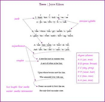 Structure of poetry lessons: creative writing, vocab games, analysis