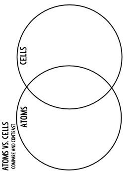 Structure of the Atom: Atoms vs. Cells Compare and Contrast Venn Diagram