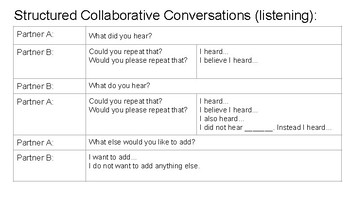 Structured Collaborative Conversation for Listening