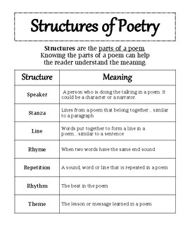 Structures of Poetry Mini Anchor Chart