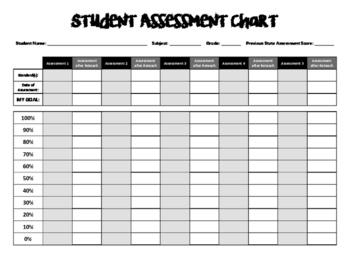 Student Assessment Chart