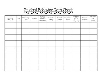 Student Behavior Data Chart