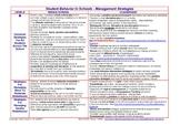 Student Behavior In Schools - Management Strategies