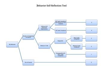 Student Behavior Self-Reflection Tool (Dichotomous Rubric)