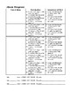 Student Conference Logs for Read 180