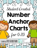 Number Anchor Charts and Posters