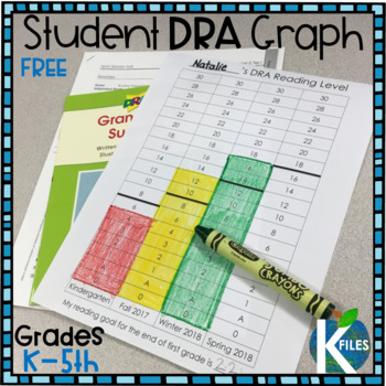 Student DRA Reading Level Graph for Grades K, 1, & 2