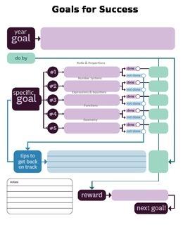 Student Data- Goals