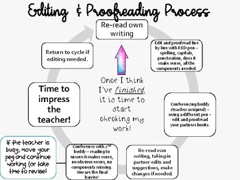 Student Editing and Proofreading Checklist