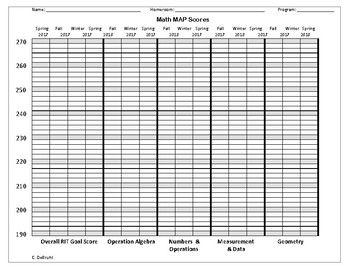 NWEA MAP Data Graphs for Student Data Notebooks