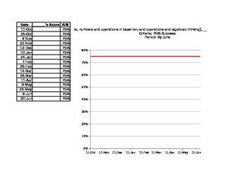 Student IEP Goals AIM Chart