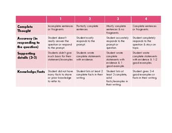 Journal Entry & Writing Rubric