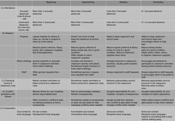 Student-Led Conference Student Reflection Rubric