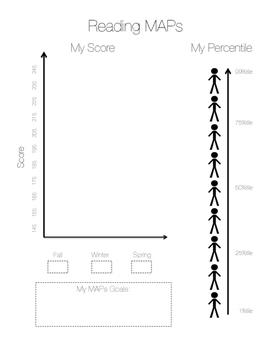 Student MAPs Data - Reading
