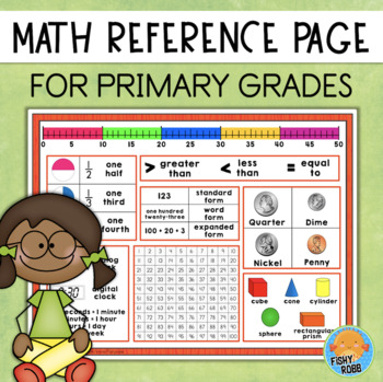 Student Math Mat Reference Poster - Primary