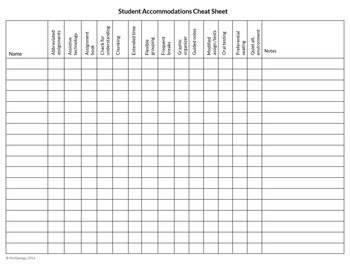 Student Needs Cheat Sheet (Organize your IEPs, 504s, and GTs)