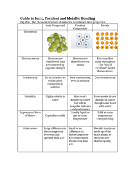 Student Organizer for Ionic, Covalent and Metallic Bonding and Teacher Key