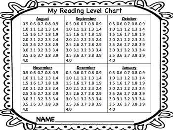 Student Reading Level Pack