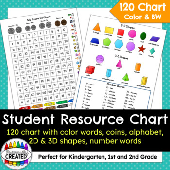 Student Resource Chart