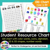 Student Resource Chart