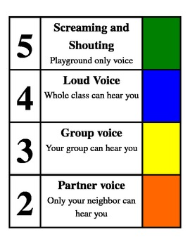 Student Voice Level Chart